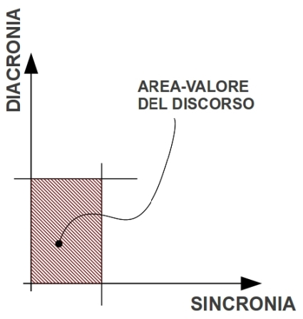Diacronico-Sincronico-Cartesiano-Area-del-discorso[1]