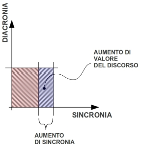 Diacronico-Sincronico-Cartesiano-Aumento[1]