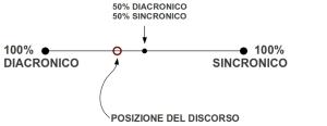 Diacronico-Sincronico-Segmento-Posizione-del-discorso[1]